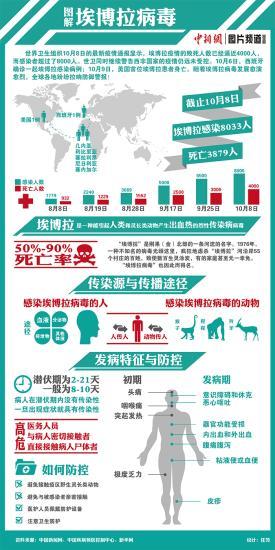 联合国特使:埃博拉病人数量以每3至4周增加一倍