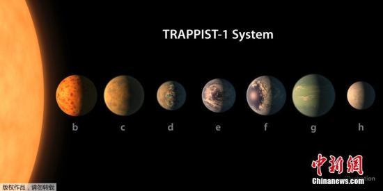 """该发现一举打破了在太阳系外单颗恒星周围发现""""宜居带内""""行星数量的纪录。7个暂时发现的行星中,分别以1b至1h命名"""