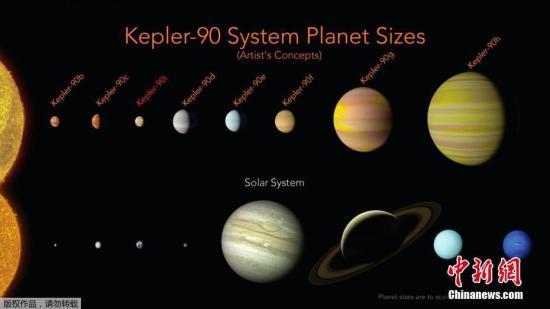 12月15日清晨,NASA对中举办消息公布会,正式颁布发表正在一个恒星四周发明有8颗止星构成的止星体系。那是迷信家尾度确认另有像太阳一样的恒星具有8颗止星。研讨职员借助于谷歌的机械进修(Machine Learning)体系,完成的那一发明,新发明有助于迷信家正在中星性命研讨中获得新打破。图为开普勒90体系(上)取太阳系(下)的比照。