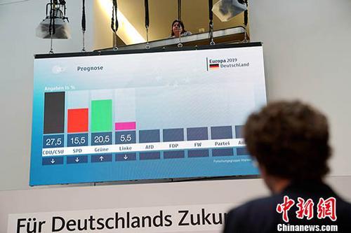 资料图:5月26日,欧洲议会选举在德国举行投票。根据德国联邦选举委员会当地时间26日午夜公布的初步计票结果,执政的联盟党和社民党在本次选举中的得票率较上届选举均大幅下跌。图为26日晚18时,基民盟总部大楼内屏幕显示的出口民调结果。中新社记者 彭大伟 摄