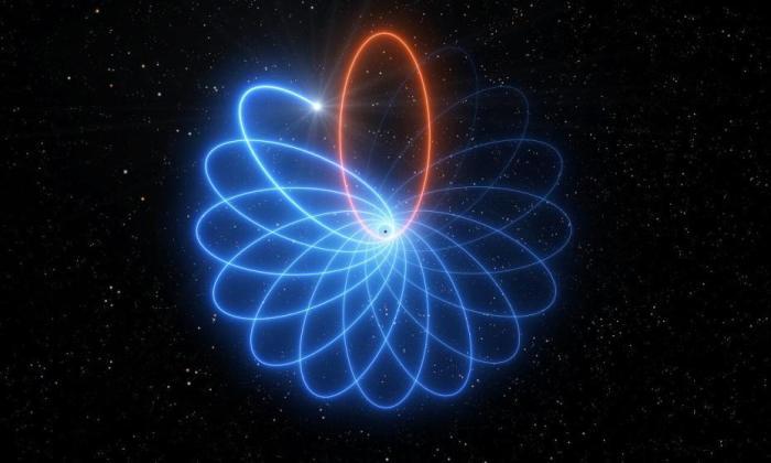 据欧洲南方天文台4月16日发布消息,天文学家利用欧洲南方天文台的甚大望远镜首次观测到一颗围绕银河系中心超大质量黑洞运动的恒星,正好符合爱因斯坦广义相对论的预测。恒星运动的轨道是玫瑰花形的,不像牛顿引力理论所预测的椭圆。